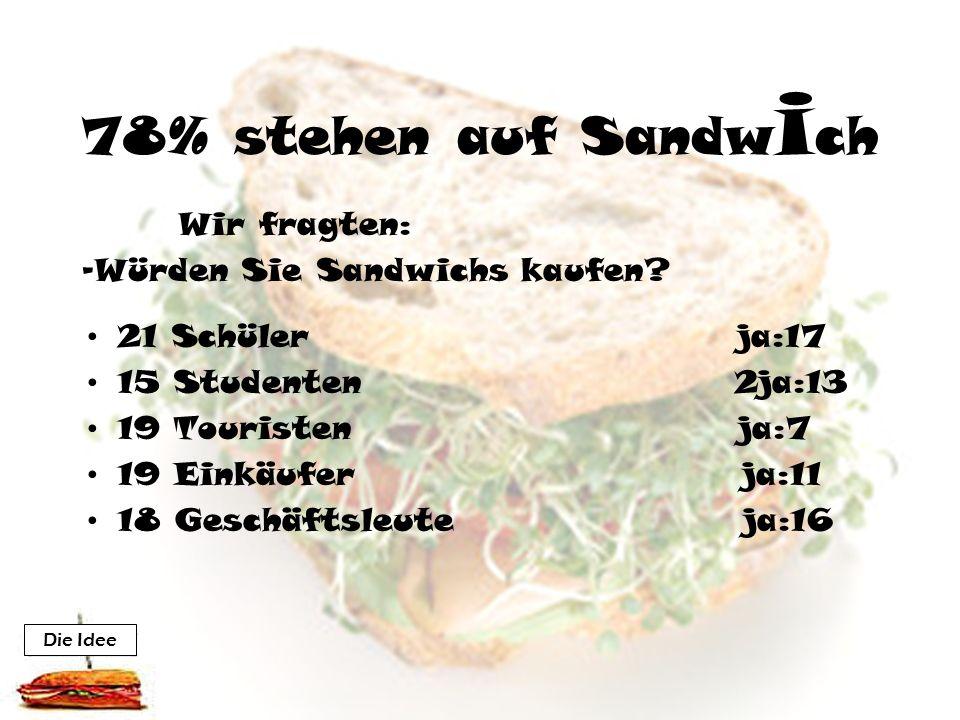 78% stehen auf Sandw i ch Wir fragten: -Würden Sie Sandwichs kaufen.