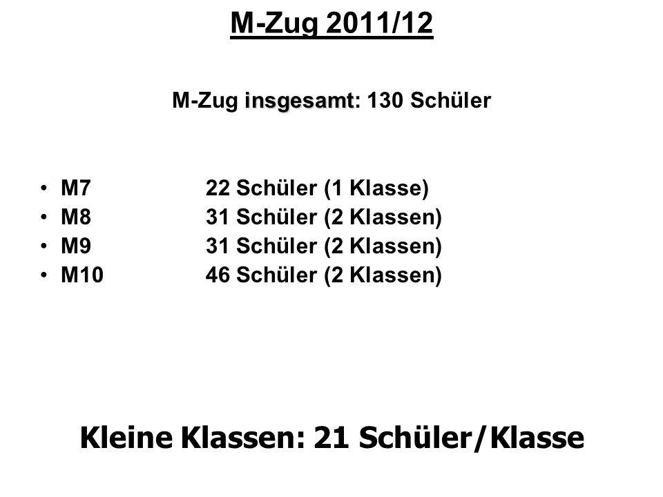 M-Zug 2011/12 insgesamt M-Zug insgesamt: 130 Schüler M722 Schüler (1 Klasse) M831 Schüler (2 Klassen) M9 31 Schüler (2 Klassen) M10 46 Schüler (2 Klas