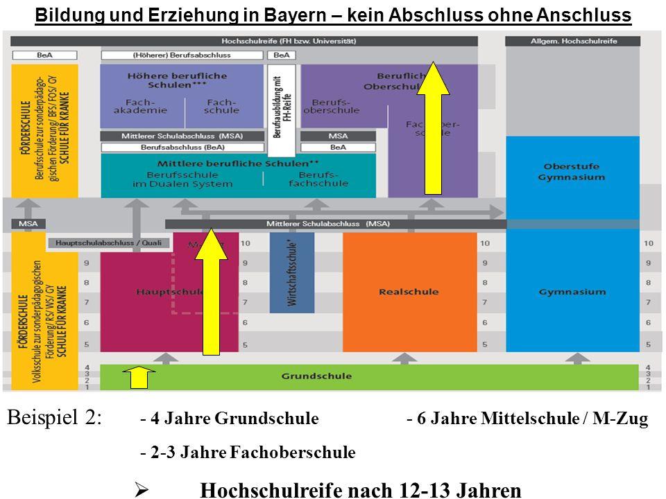 Bildung und Erziehung in Bayern – kein Abschluss ohne Anschluss Beispiel 2: - 4 Jahre Grundschule- 6 Jahre Mittelschule / M-Zug - 2-3 Jahre Fachobersc