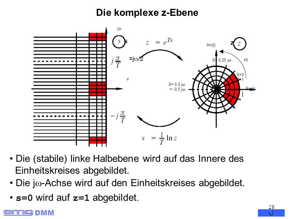 DMM 28 Die komplexe z-Ebene Re{z} Im{z} j Die (stabile) linke Halbebene wird auf das Innere des Einheitskreises abgebildet. Die j -Achse wird auf den