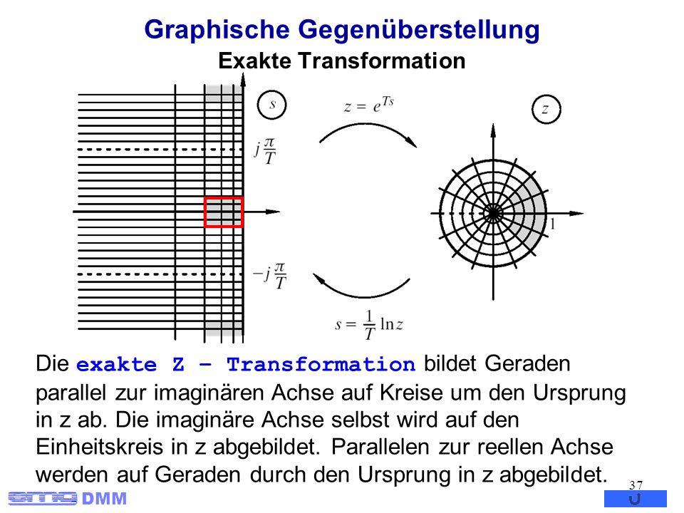 DMM 37 Graphische Gegenüberstellung Die exakte Z – Transformation bildet Geraden parallel zur imaginären Achse auf Kreise um den Ursprung in z ab. Die