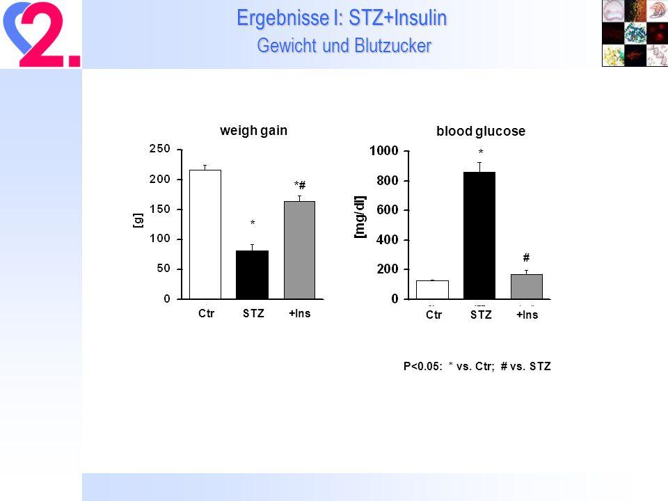 Ergebnisse I: STZ+Insulin Gewicht und Blutzucker Ctr STZ +Ins *#*# * weigh gain Ctr STZ +Ins # * blood glucose P<0.05: * vs.