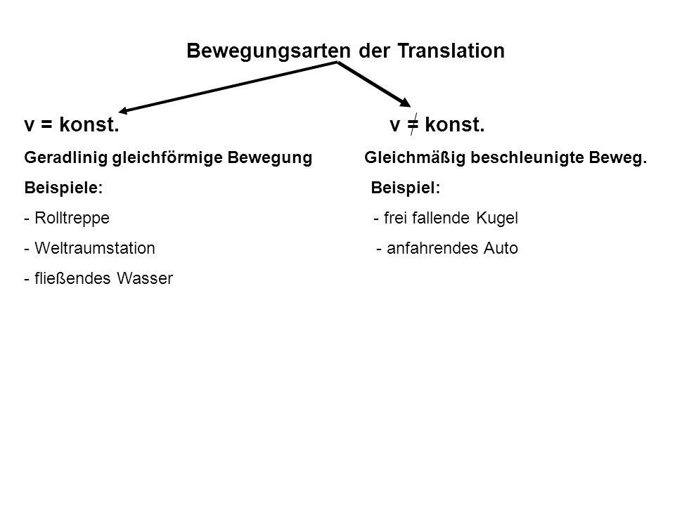 Bewegungsarten der Translation v = konst. Geradlinig gleichförmige Bewegung Gleichmäßig beschleunigte Beweg. Beispiele: Beispiel: - Rolltreppe - frei