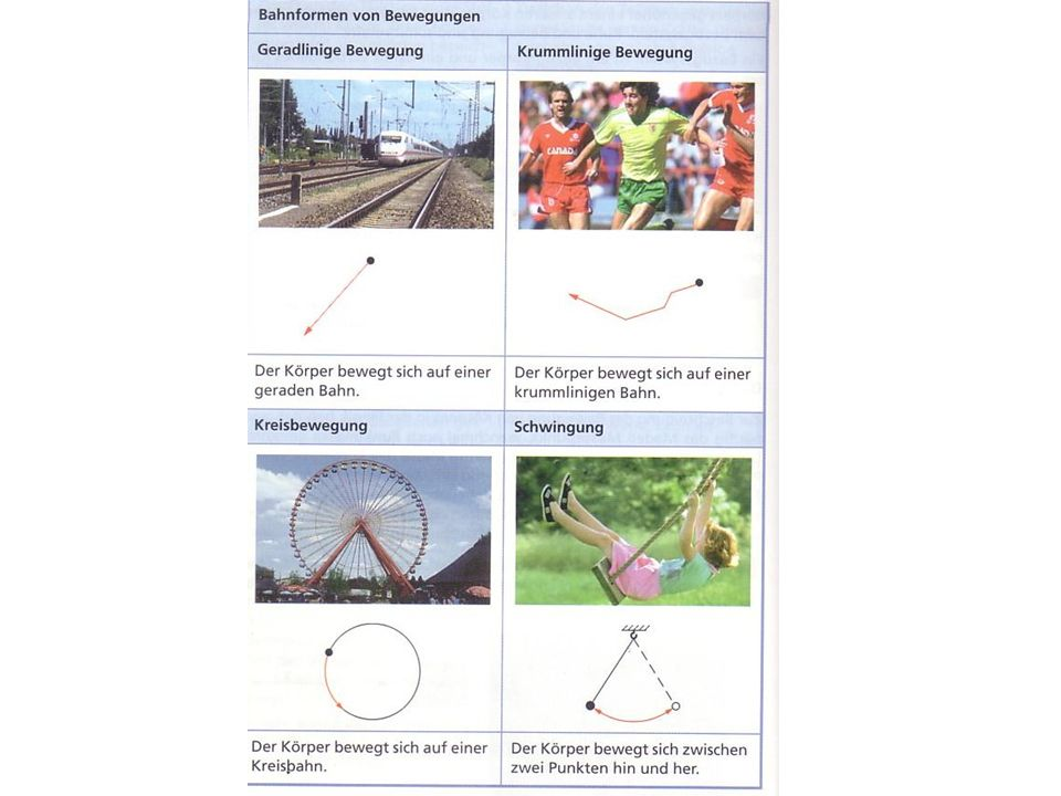 Bewegung zu Lande: Die geradlinig gleichförmige Bewegung ( v = konst.) Eine Bewegung heißt gleichförmig, wenn ein Köper in gleichen Zeitintervallen gleiche Wegstrecken zurücklegt 1s 1s 1s s in mt in s 00 422 842 1262 1682 Eigenschaften: t