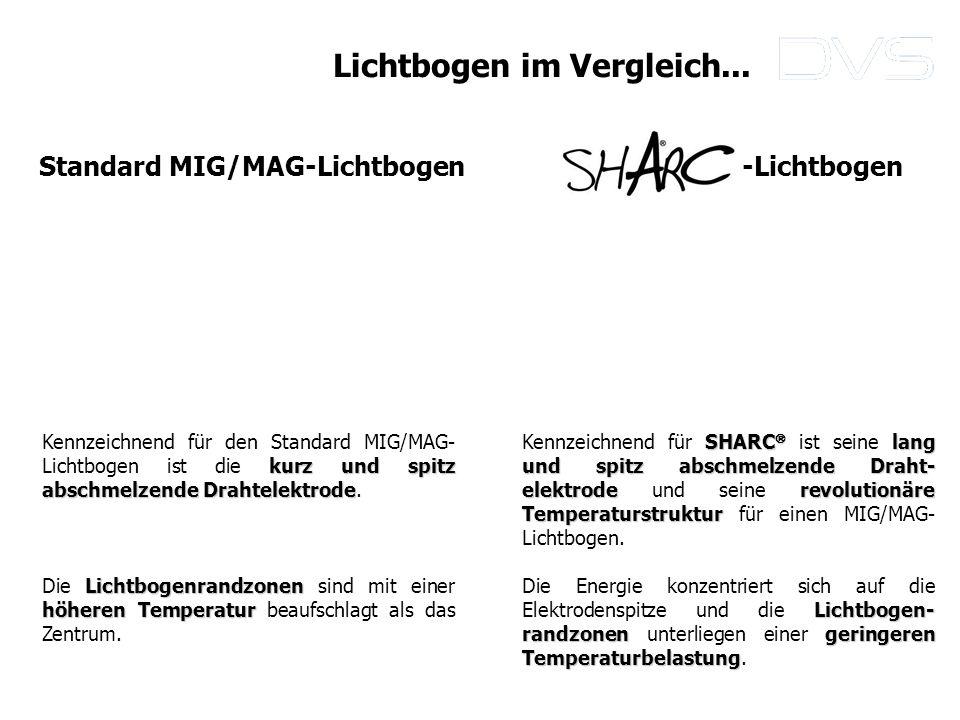 kurz und spitz abschmelzende Drahtelektrode Kennzeichnend für den Standard MIG/MAG- Lichtbogen ist die kurz und spitz abschmelzende Drahtelektrode. Li