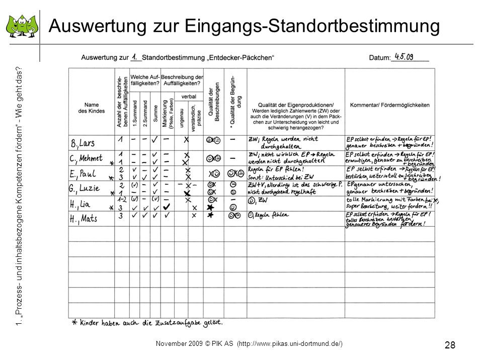 28 Auswertung zur Eingangs-Standortbestimmung November 2009 © PIK AS (http://www.pikas.uni-dortmund.de/) 1. Prozess- und inhaltsbezogene Kompetenzen f