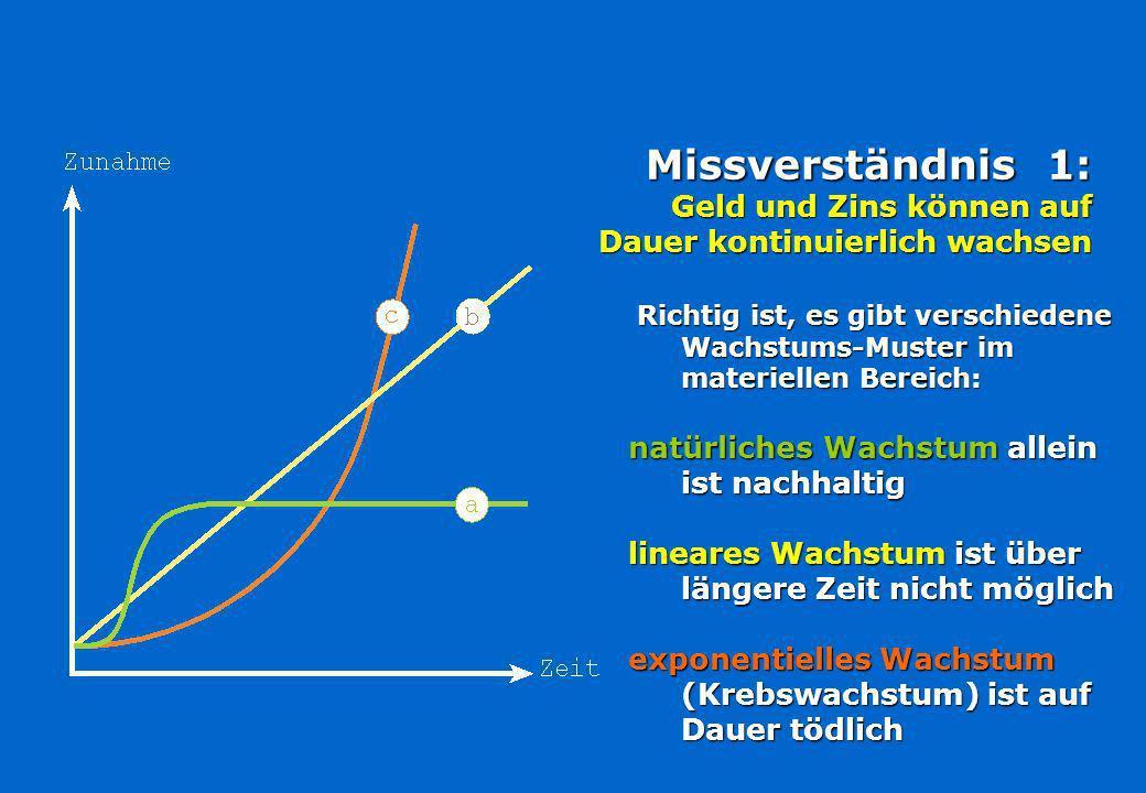 Missverständnis 1: Geld und Zins können auf Dauer kontinuierlich wachsen Richtig ist, es gibt verschiedene Wachstums-Muster im materiellen Bereich: Richtig ist, es gibt verschiedene Wachstums-Muster im materiellen Bereich: natürliches Wachstum allein ist nachhaltig lineares Wachstum ist über längere Zeit nicht möglich exponentielles Wachstum (Krebswachstum) ist auf Dauer tödlich