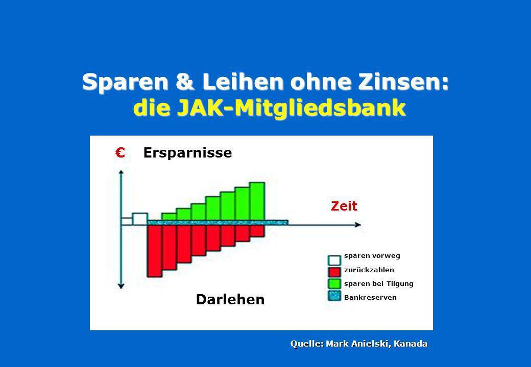 Folge 3: Wachsende monetäre Instabilität Anstieg spekulativer Transaktionen Source: Lietaer Of Human Wealth 2008 Source: Lietaer Of Human Wealth 2008