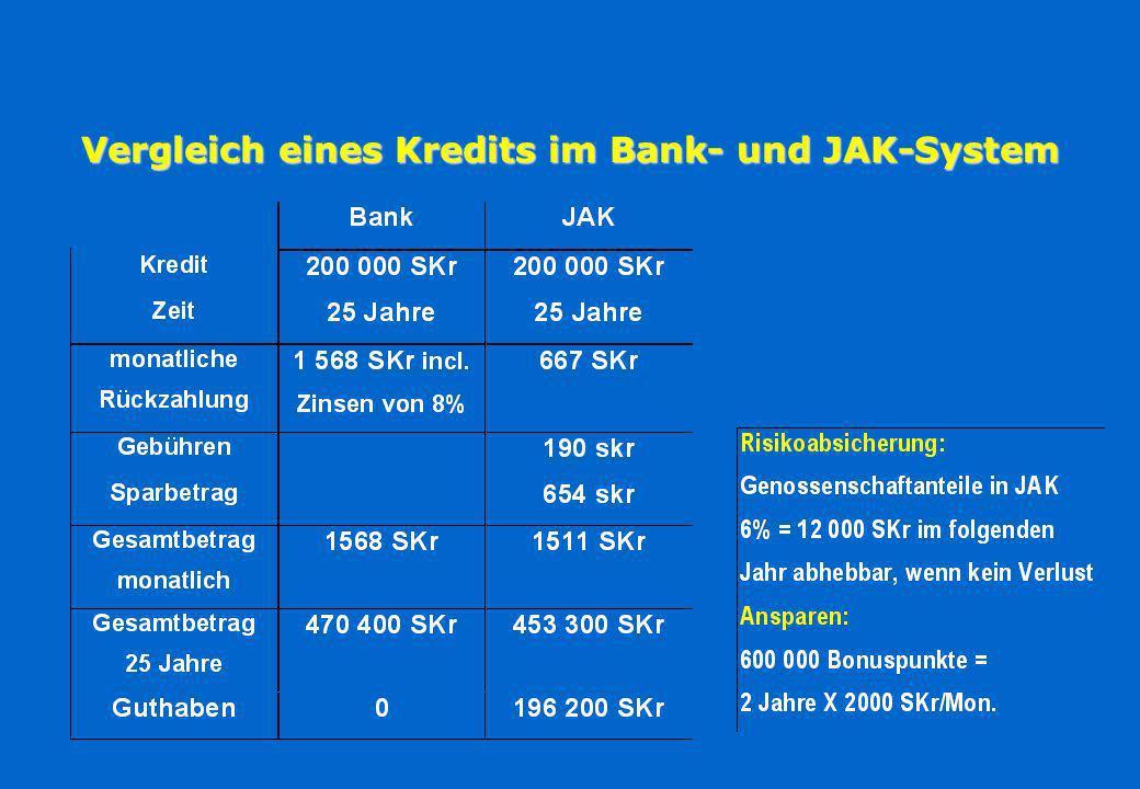 Sparen & Leihen ohne Zinsen: die JAK-Mitgliedsbank Ersparnisse Darlehen sparen vorweg zurückzahlen sparen bei Tilgung Bankreserven Zeit Quelle: Mark A