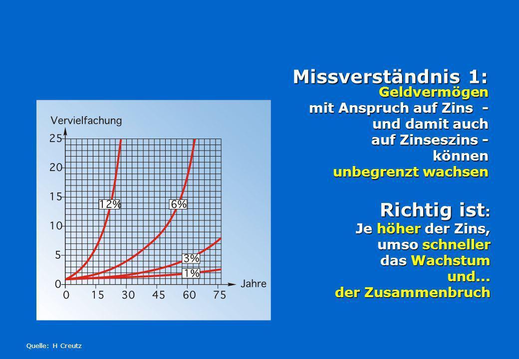 Geldvermögen mit Anspruch auf Zins - und damit auch auf Zinseszins - können unbegrenzt wachsen Missverständnis 1: Missverständnis 1: Quelle: H Creutz Richtig ist : Je höher der Zins, umso schneller das Wachstum und...