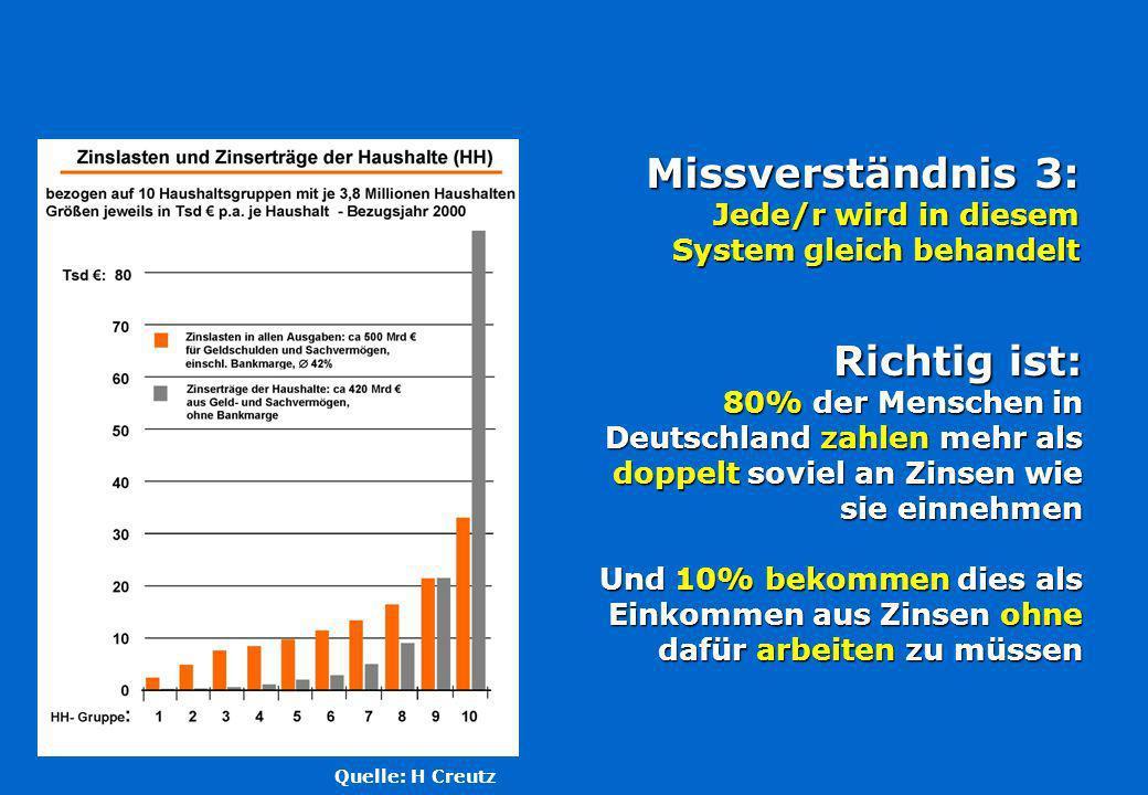 Richtig ist: 80% der Menschen in Deutschland zahlen mehr als doppelt soviel an Zinsen wie sie einnehmen Und 10% bekommen dies als Einkommen aus Zinsen ohne dafür arbeiten zu müssen Missverständnis 3: Jede/r wird in diesem System gleich behandelt Quelle: H Creutz