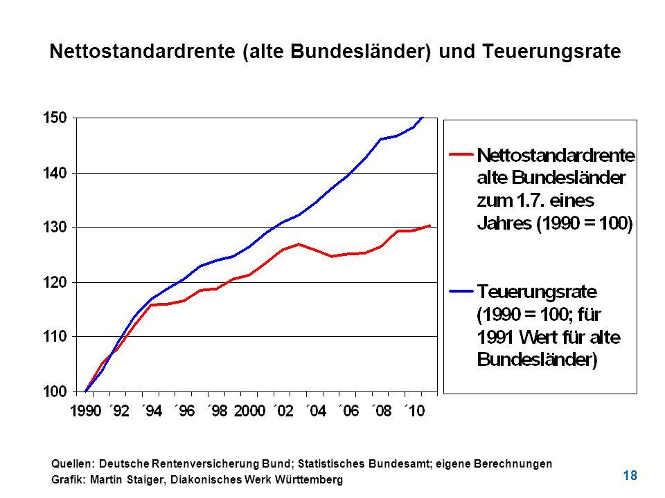 18 Nettostandardrente (alte Bundesländer) und Teuerungsrate Quellen: Deutsche Rentenversicherung Bund; Statistisches Bundesamt; eigene Berechnungen Gr