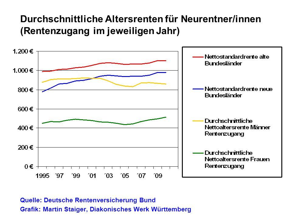 Durchschnittliche Altersrenten für Neurentner/innen (Rentenzugang im jeweiligen Jahr) Quelle: Deutsche Rentenversicherung Bund Grafik: Martin Staiger,