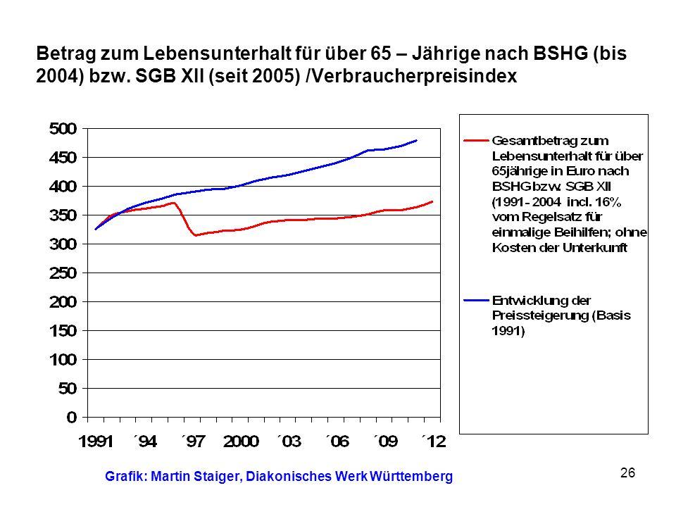 Betrag zum Lebensunterhalt für über 65 – Jährige nach BSHG (bis 2004) bzw. SGB XII (seit 2005) /Verbraucherpreisindex Grafik: Martin Staiger, Diakonis