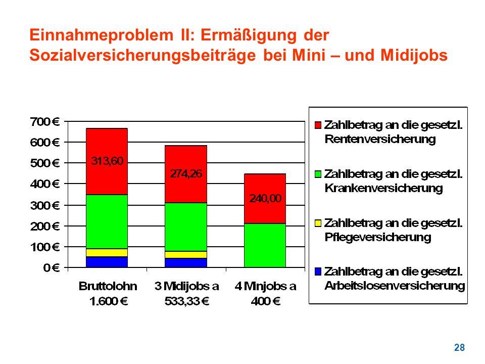 28 Einnahmeproblem II: Ermäßigung der Sozialversicherungsbeiträge bei Mini – und Midijobs