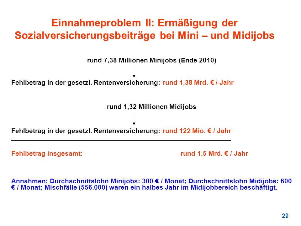 29 Einnahmeproblem II: Ermäßigung der Sozialversicherungsbeiträge bei Mini – und Midijobs rund 7,38 Millionen Minijobs (Ende 2010) Fehlbetrag in der g