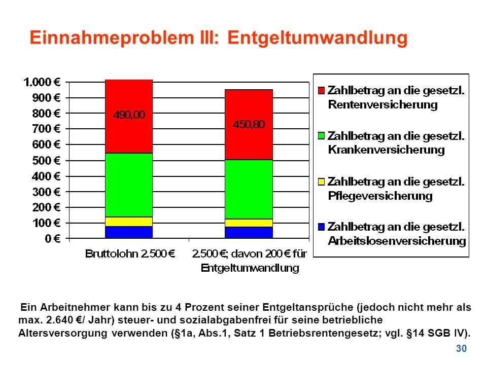 30 Einnahmeproblem III: Entgeltumwandlung Ein Arbeitnehmer kann bis zu 4 Prozent seiner Entgeltansprüche (jedoch nicht mehr als max. 2.640 / Jahr) ste