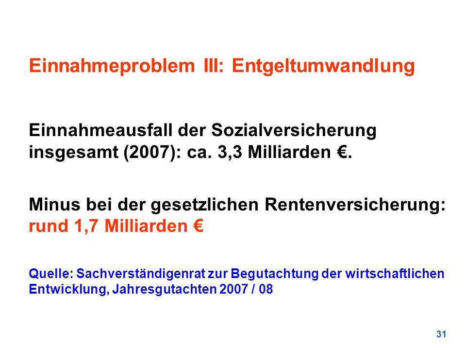 31 Einnahmeproblem III: Entgeltumwandlung Einnahmeausfall der Sozialversicherung insgesamt (2007): ca. 3,3 Milliarden. Minus bei der gesetzlichen Rent