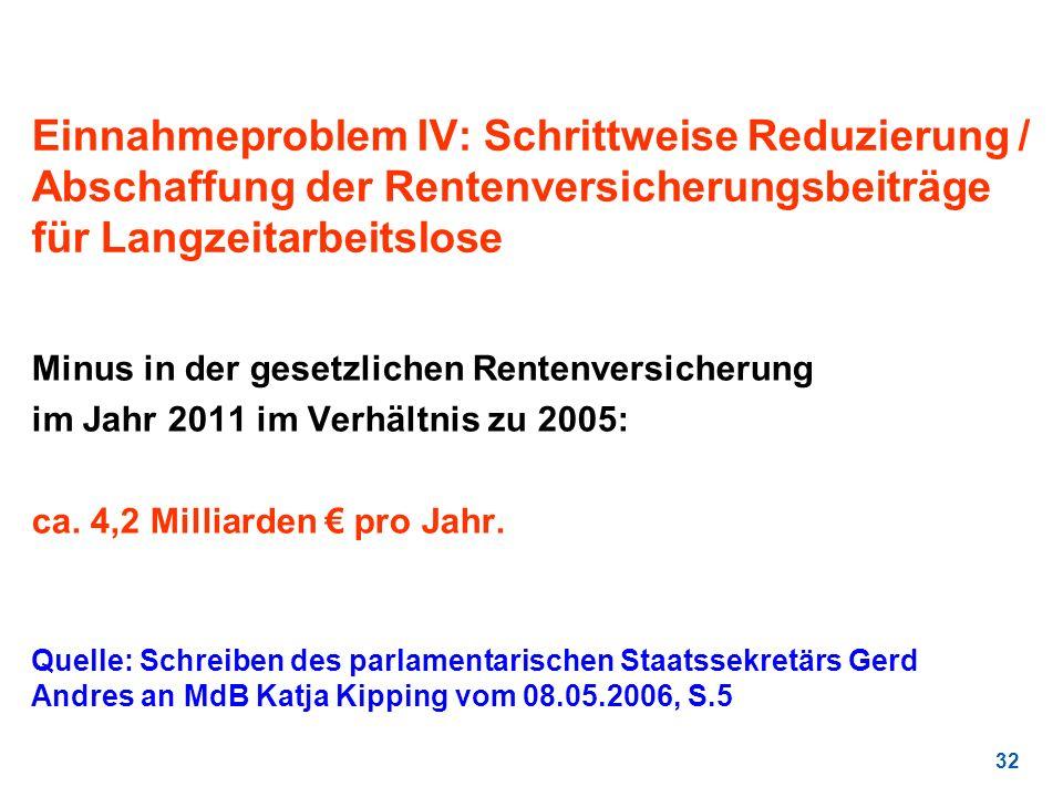 32 Einnahmeproblem IV: Schrittweise Reduzierung / Abschaffung der Rentenversicherungsbeiträge für Langzeitarbeitslose Minus in der gesetzlichen Renten