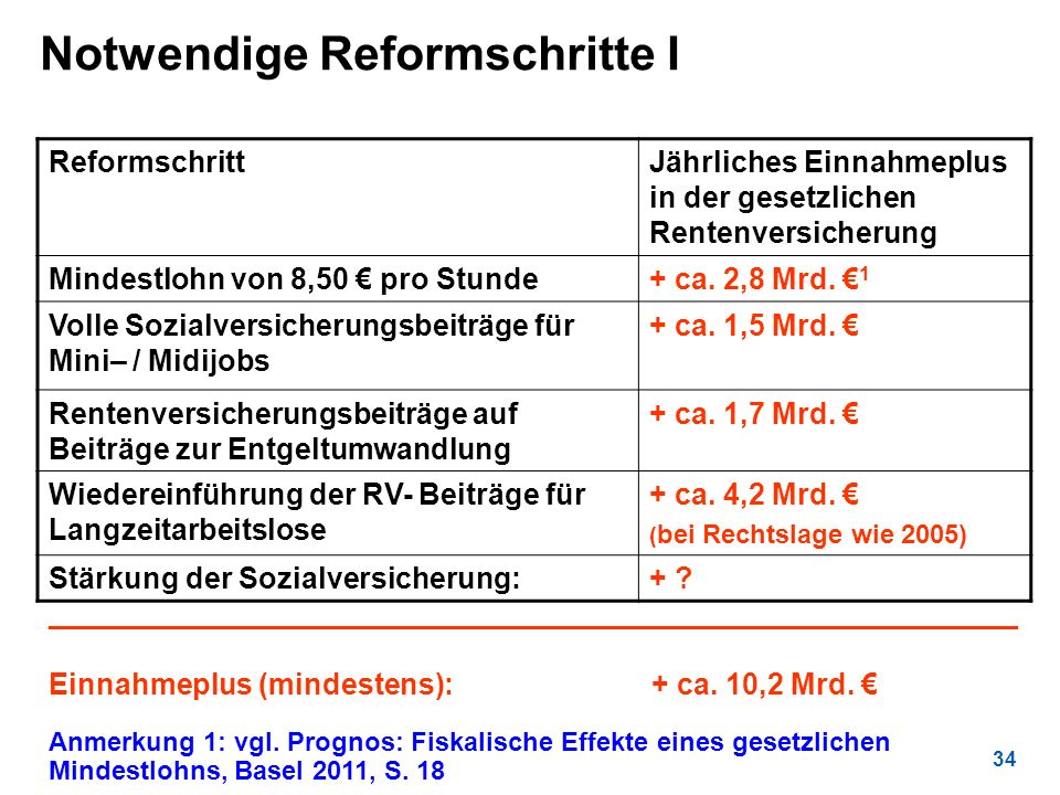 34 Notwendige Reformschritte I Anmerkung 1: vgl. Prognos: Fiskalische Effekte eines gesetzlichen Mindestlohns, Basel 2011, S. 18 ReformschrittJährlich
