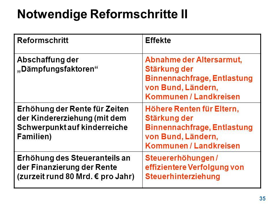 35 Notwendige Reformschritte II ReformschrittEffekte Abschaffung der Dämpfungsfaktoren Abnahme der Altersarmut, Stärkung der Binnennachfrage, Entlastu