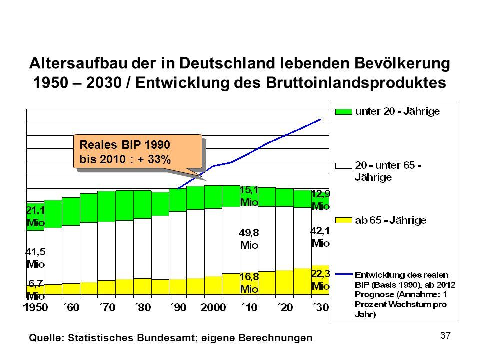 Altersaufbau der in Deutschland lebenden Bevölkerung 1950 – 2030 / Entwicklung des Bruttoinlandsproduktes Quelle: Statistisches Bundesamt; eigene Bere