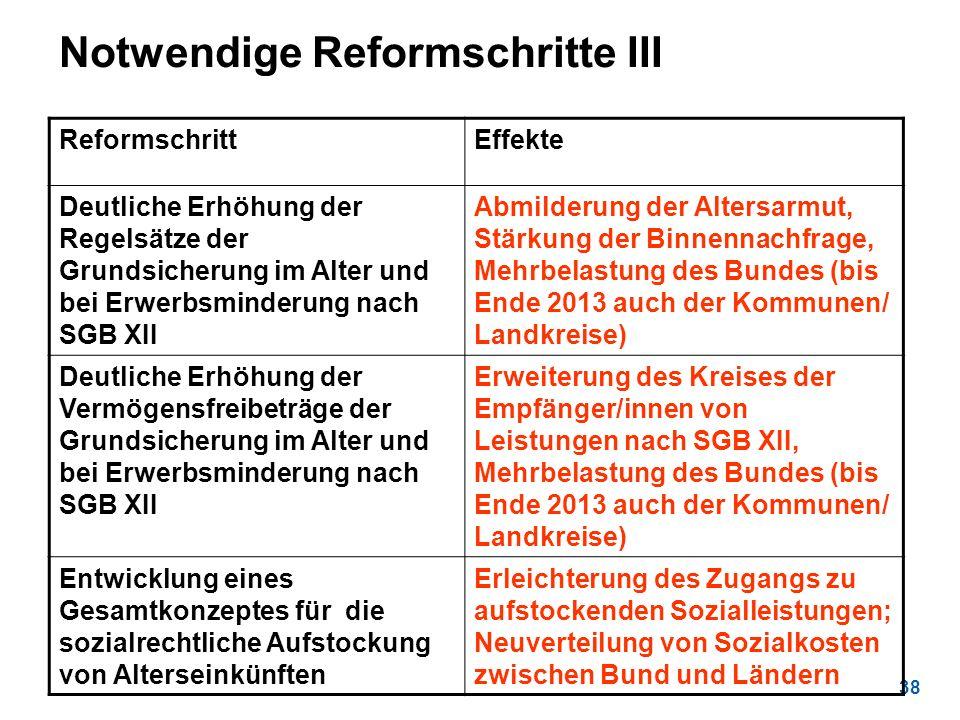 38 Notwendige Reformschritte III ReformschrittEffekte Deutliche Erhöhung der Regelsätze der Grundsicherung im Alter und bei Erwerbsminderung nach SGB