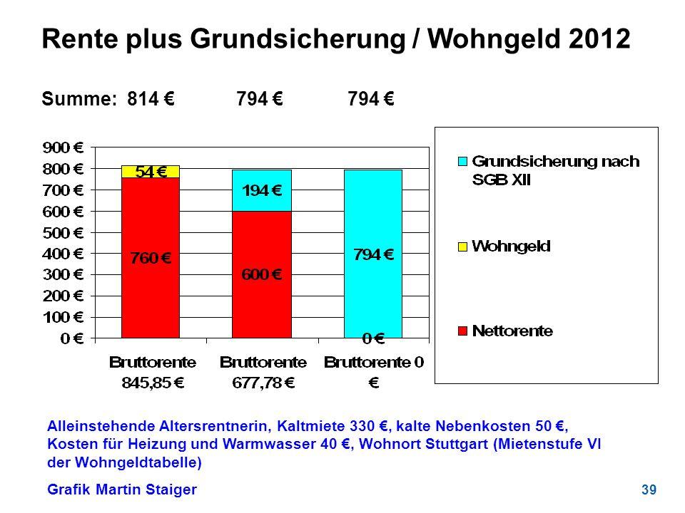 39 Rente plus Grundsicherung / Wohngeld 2012 Summe: 814 794 794 Alleinstehende Altersrentnerin, Kaltmiete 330, kalte Nebenkosten 50, Kosten für Heizun