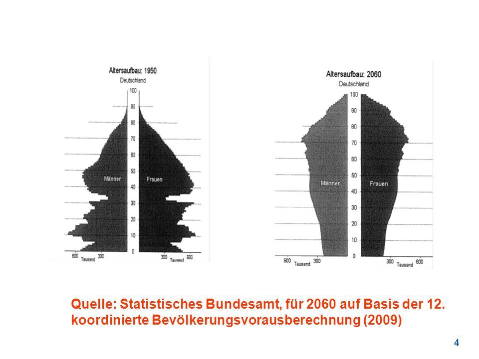4 Quelle: Statistisches Bundesamt, für 2060 auf Basis der 12. koordinierte Bevölkerungsvorausberechnung (2009)