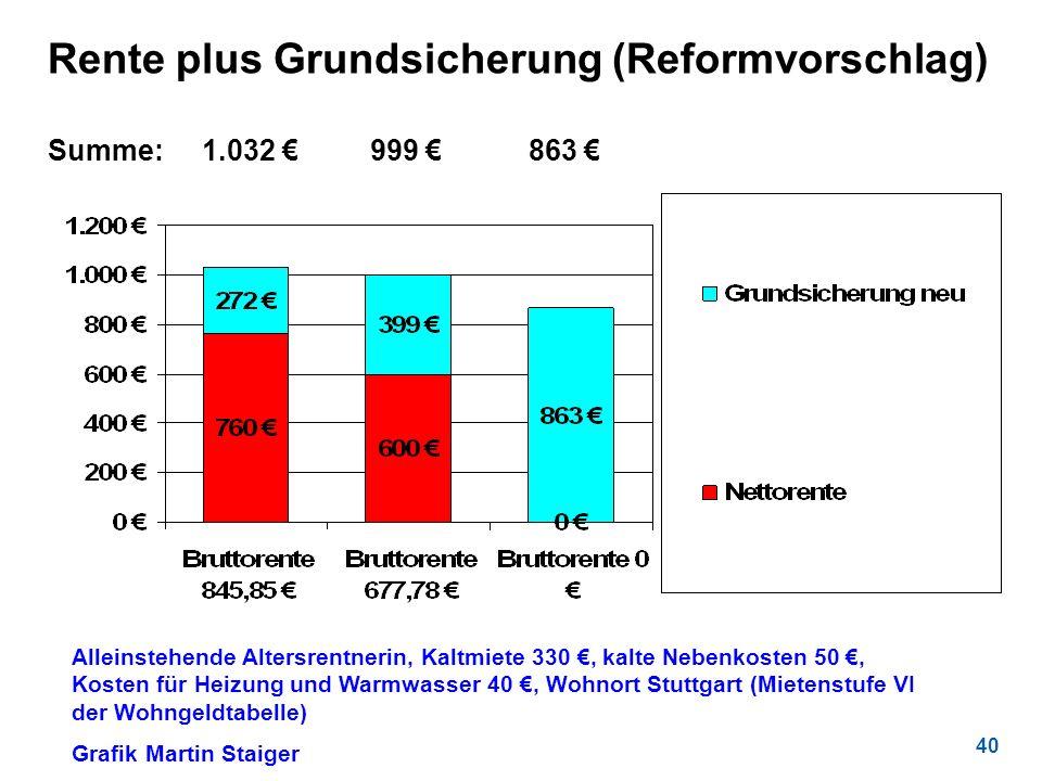 40 Rente plus Grundsicherung (Reformvorschlag) Summe: 1.032 999 863 Alleinstehende Altersrentnerin, Kaltmiete 330, kalte Nebenkosten 50, Kosten für He