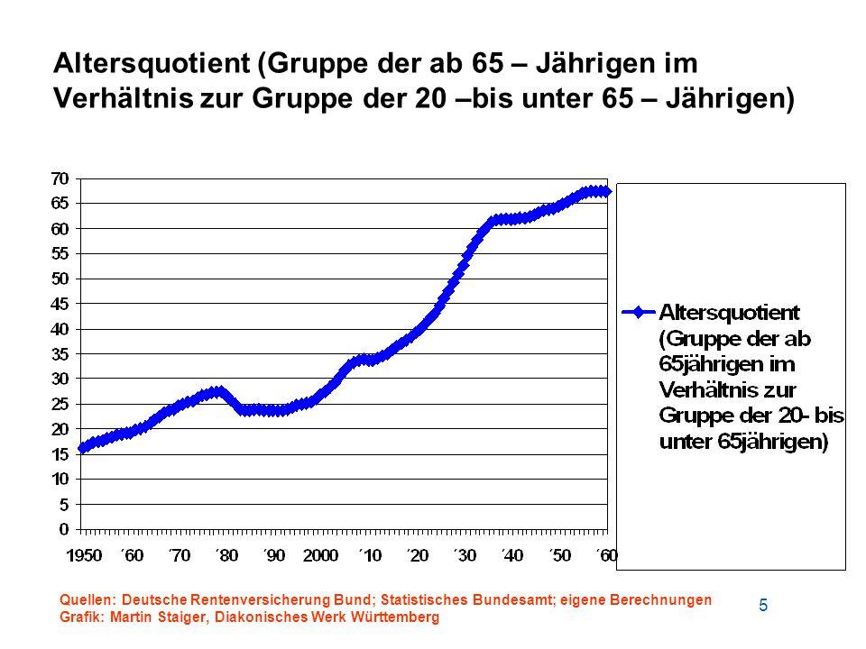 5 Altersquotient (Gruppe der ab 65 – Jährigen im Verhältnis zur Gruppe der 20 –bis unter 65 – Jährigen) Quellen: Deutsche Rentenversicherung Bund; Sta