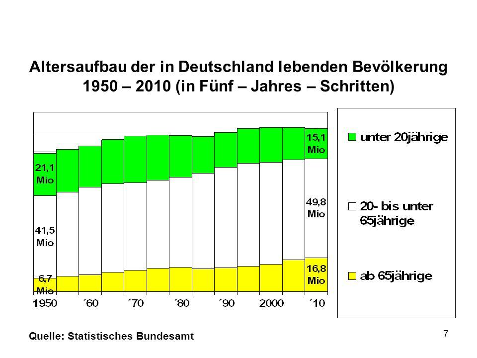 Altersaufbau der in Deutschland lebenden Bevölkerung 1950 – 2010 (in Fünf – Jahres – Schritten) Quelle: Statistisches Bundesamt 7