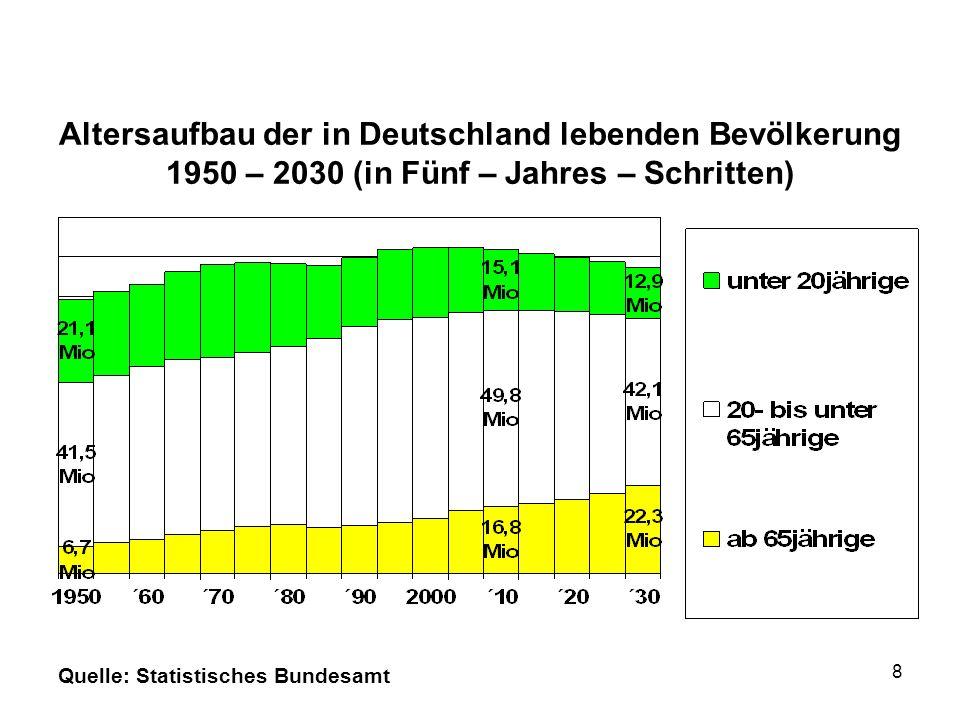 Altersaufbau der in Deutschland lebenden Bevölkerung 1950 – 2030 (in Fünf – Jahres – Schritten) Quelle: Statistisches Bundesamt 8