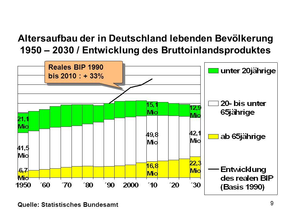 Altersaufbau der in Deutschland lebenden Bevölkerung 1950 – 2030 / Entwicklung des Bruttoinlandsproduktes Quelle: Statistisches Bundesamt Reales BIP 1990 bis 2010 : + 33% Reales BIP 1990 bis 2010 : + 33% 10