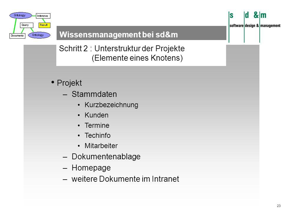 23 Schritt 2 : Unterstruktur der Projekte (Elemente eines Knotens) Wissensmanagement bei sd&m Projekt –Stammdaten Kurzbezeichnung Kunden Termine Techi