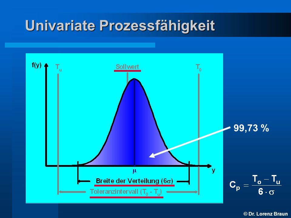 © Dr. Lorenz Braun Univariate Prozessfähigkeit 99,73 %