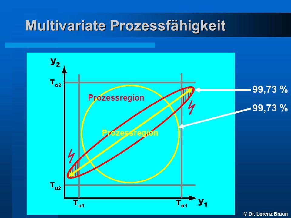 © Dr. Lorenz Braun Multivariate Prozessfähigkeit 99,73 % Prozessregion