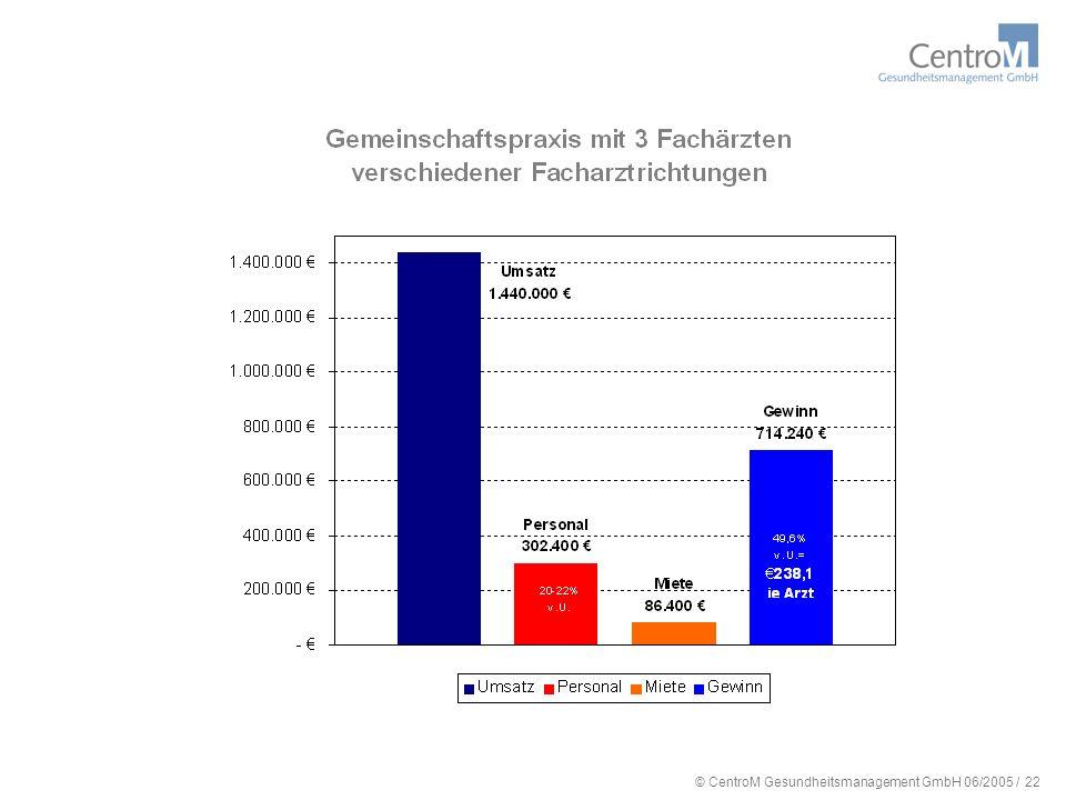 © CentroM Gesundheitsmanagement GmbH 06/2005 / 23