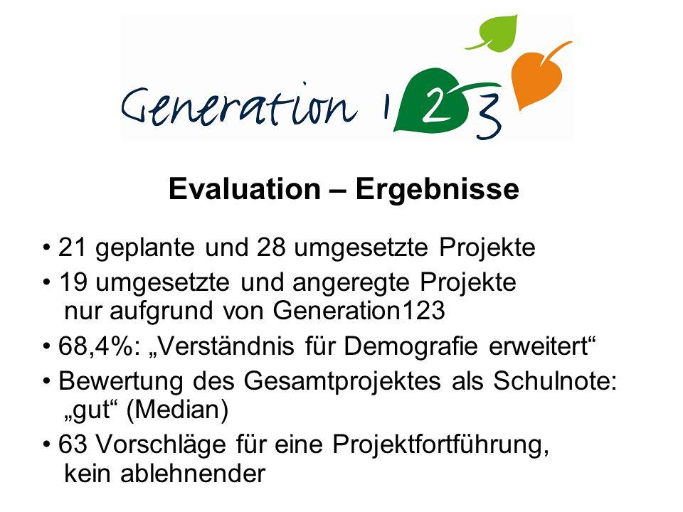 Evaluation – Ergebnisse 21 geplante und 28 umgesetzte Projekte 19 umgesetzte und angeregte Projekte nur aufgrund von Generation123 68,4%: Verständnis für Demografie erweitert Bewertung des Gesamtprojektes als Schulnote: gut (Median) 63 Vorschläge für eine Projektfortführung, kein ablehnender