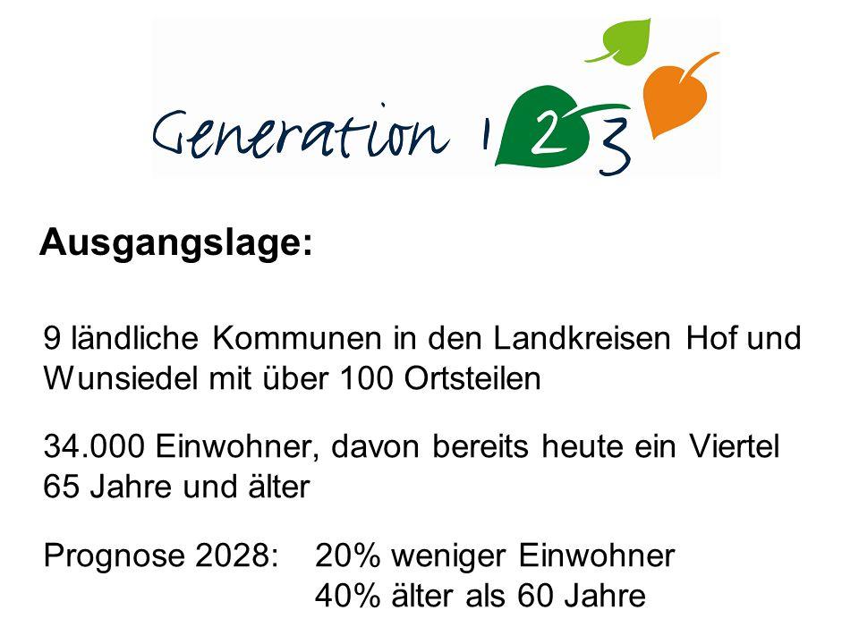 9 ländliche Kommunen in den Landkreisen Hof und Wunsiedel mit über 100 Ortsteilen 34.000 Einwohner, davon bereits heute ein Viertel 65 Jahre und älter Prognose 2028: 20% weniger Einwohner 40% älter als 60 Jahre Ausgangslage: