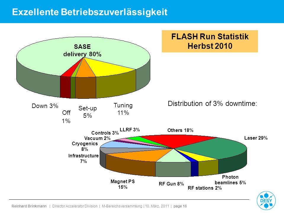 Reinhard Brinkmann | Director Accelerator Division | M-Bereichsversammlung | 10. März, 2011 | page 16 Exzellente Betriebszuverlässigkeit SASE delivery