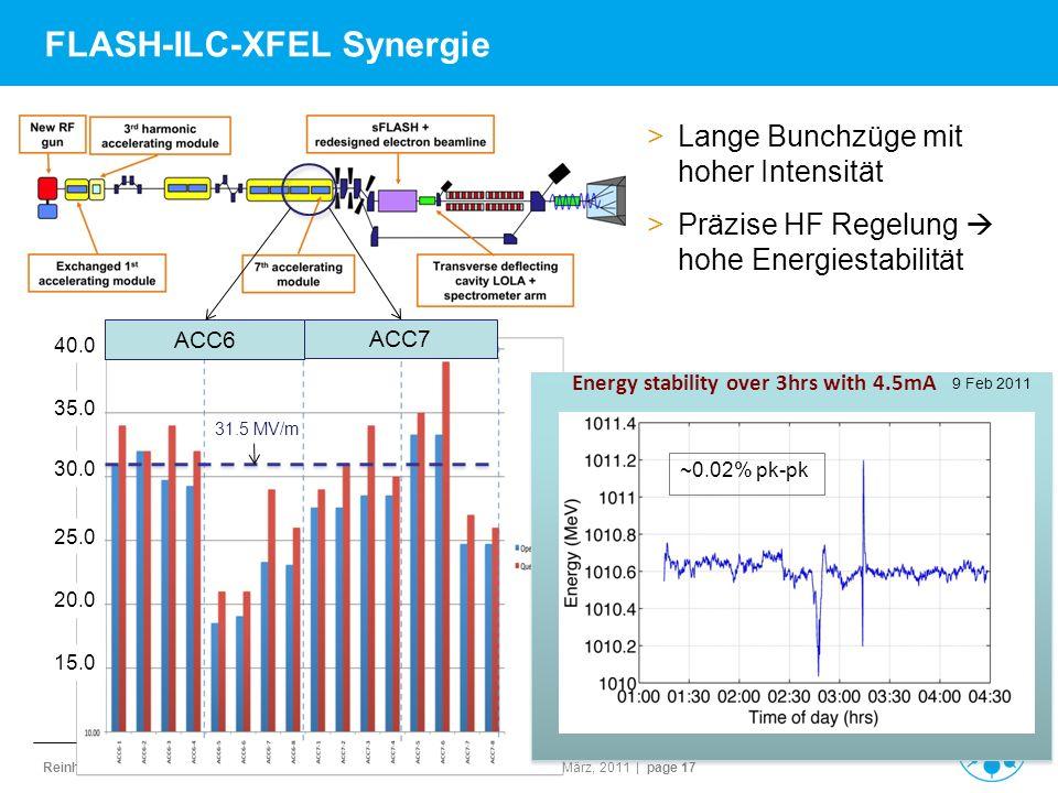 Reinhard Brinkmann | Director Accelerator Division | M-Bereichsversammlung | 10. März, 2011 | page 17 FLASH-ILC-XFEL Synergie >Lange Bunchzüge mit hoh