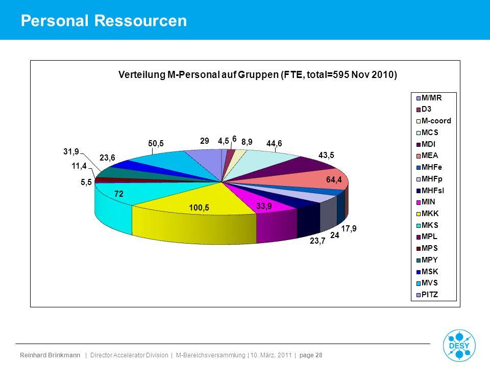 Reinhard Brinkmann | Director Accelerator Division | M-Bereichsversammlung | 10. März, 2011 | page 28 Personal Ressourcen