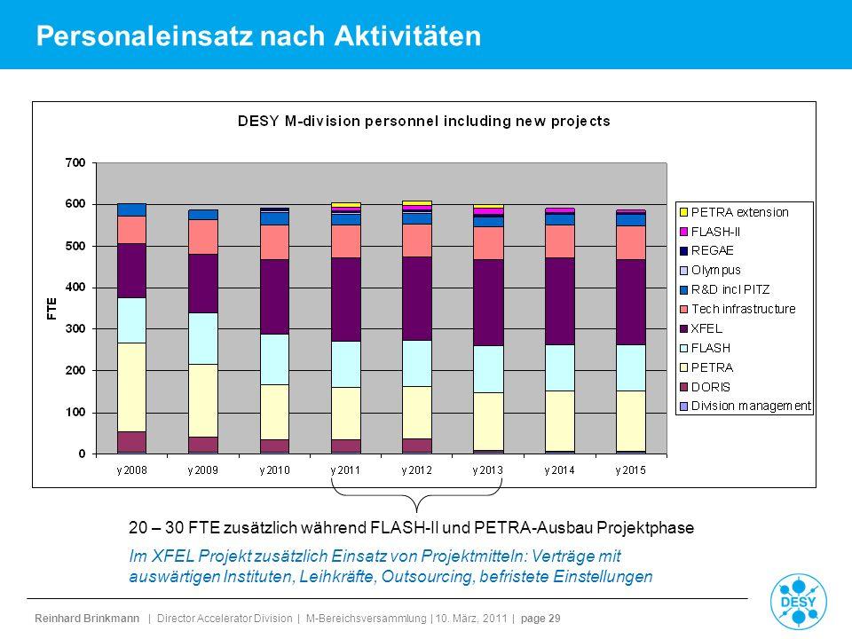 Reinhard Brinkmann | Director Accelerator Division | M-Bereichsversammlung | 10. März, 2011 | page 29 Personaleinsatz nach Aktivitäten 20 – 30 FTE zus