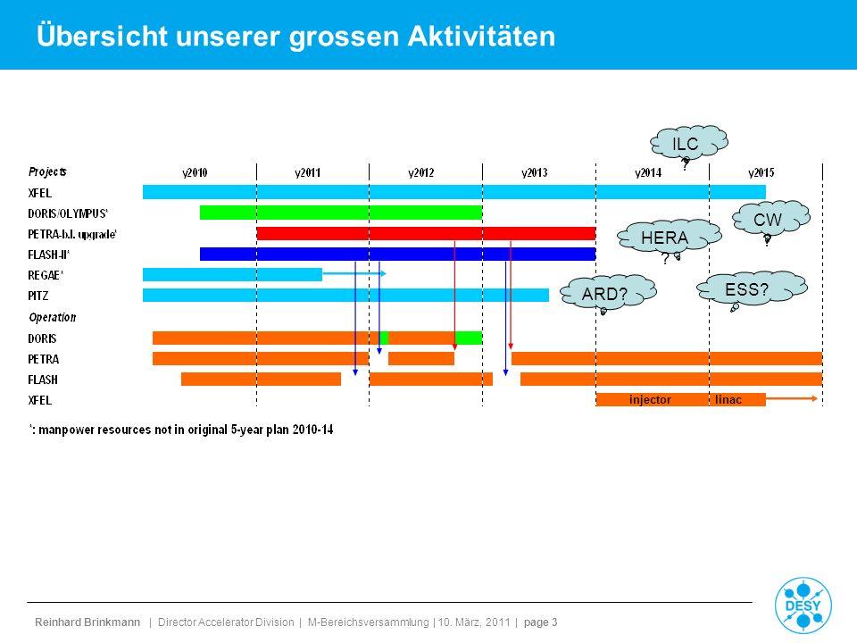 Reinhard Brinkmann | Director Accelerator Division | M-Bereichsversammlung | 10. März, 2011 | page 3 Übersicht unserer grossen Aktivitäten ILC ? CW ?