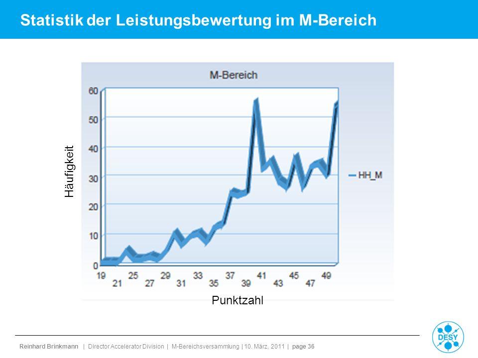 Reinhard Brinkmann | Director Accelerator Division | M-Bereichsversammlung | 10. März, 2011 | page 36 Statistik der Leistungsbewertung im M-Bereich Pu