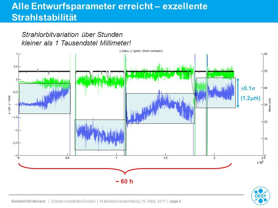 Reinhard Brinkmann | Director Accelerator Division | M-Bereichsversammlung | 10. März, 2011 | page 6 Alle Entwurfsparameter erreicht – exzellente Stra