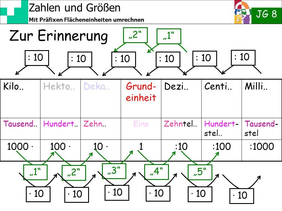 Zahlen und Größen JG 8 Mit Präfixen Flächeneinheiten umrechnen 2 Zur Erinnerung Kilo..Hekto..Deka..Grund- einheit Dezi..Centi..Milli.. Tausend..Hunder