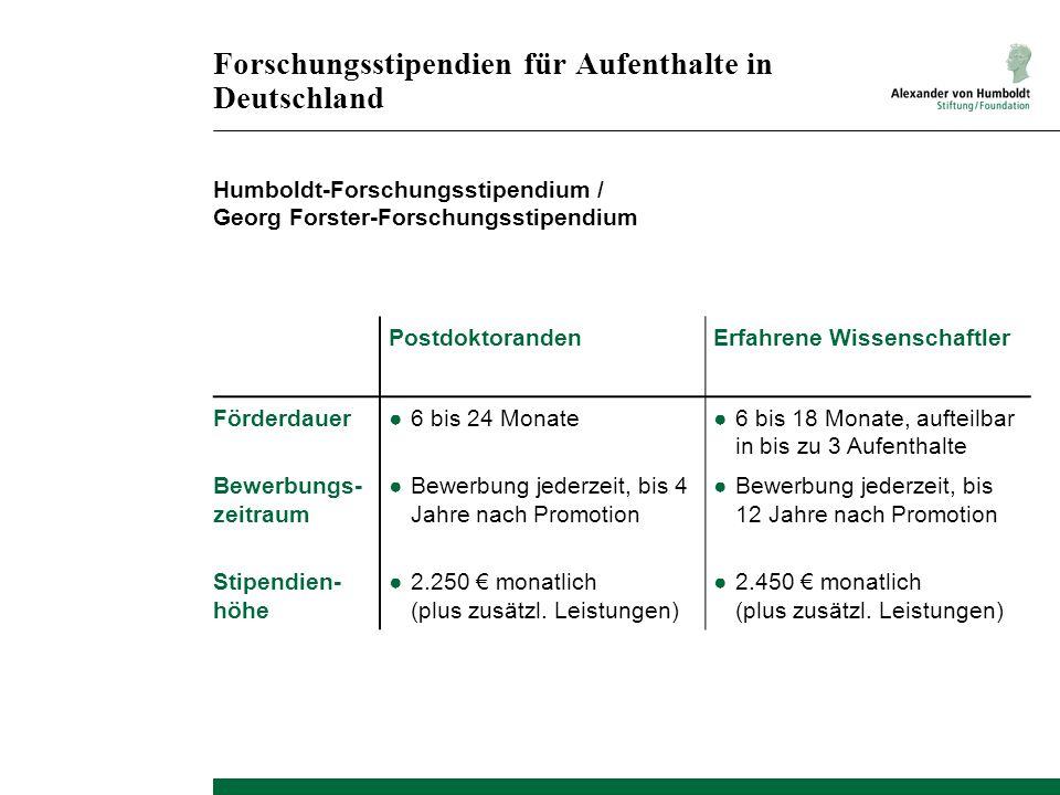 Forschungsstipendien für Aufenthalte in Deutschland Humboldt-Forschungsstipendium / Georg Forster-Forschungsstipendium PostdoktorandenErfahrene Wissenschaftler Förderdauer Bewerbungs- zeitraum Stipendien- höhe 6 bis 24 Monate Bewerbung jederzeit, bis 4 Jahre nach Promotion 2.250 monatlich (plus zusätzl.