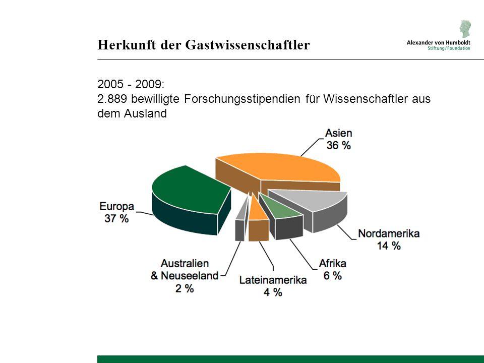 Herkunft der Gastwissenschaftler 2005 - 2009: 2.889 bewilligte Forschungsstipendien für Wissenschaftler aus dem Ausland